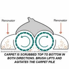 carpet cleaning method - crb / dry powder